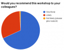 Pie chart of who would recommend Ensembl workshops.